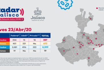 Reporta Jalisco cuatro defunciones y 19 casos nuevos de COVID-19