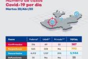 Jalisco ocupa el lugar 29 por casos activos de COVID-19 de todo el país