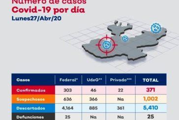 Continúa incrementando el número de contagios de Covid-19 en Puerto Vallarta, pasa de 41 a 46 en un día