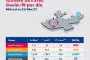 En Jalisco sólo 14 municipios reportan casos activos de COVID-19
