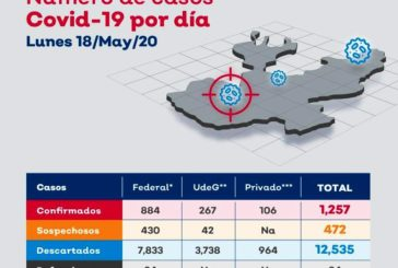 Puerto Vallarta llega a los 134 contagios de covid-19; de éstos 55 son del sector salud