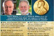 Ganan precursores de la teoría de subastas el Nobel de Economía