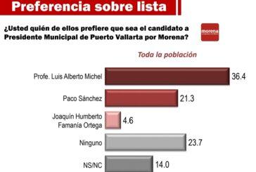También encuestas espejo revelan que Michel es el mejor posicionado de Morena
