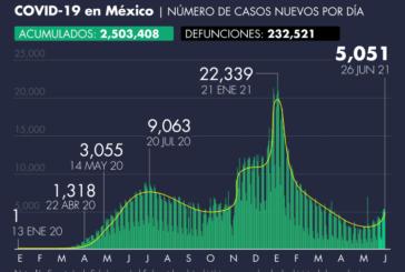 Número de casos de Covid-19 en México al 26 de junio de 2021