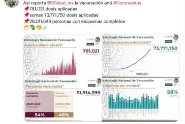 Jalisco, rezagado en cobertura de vacuna anticovid; es el lugar 27 nacional